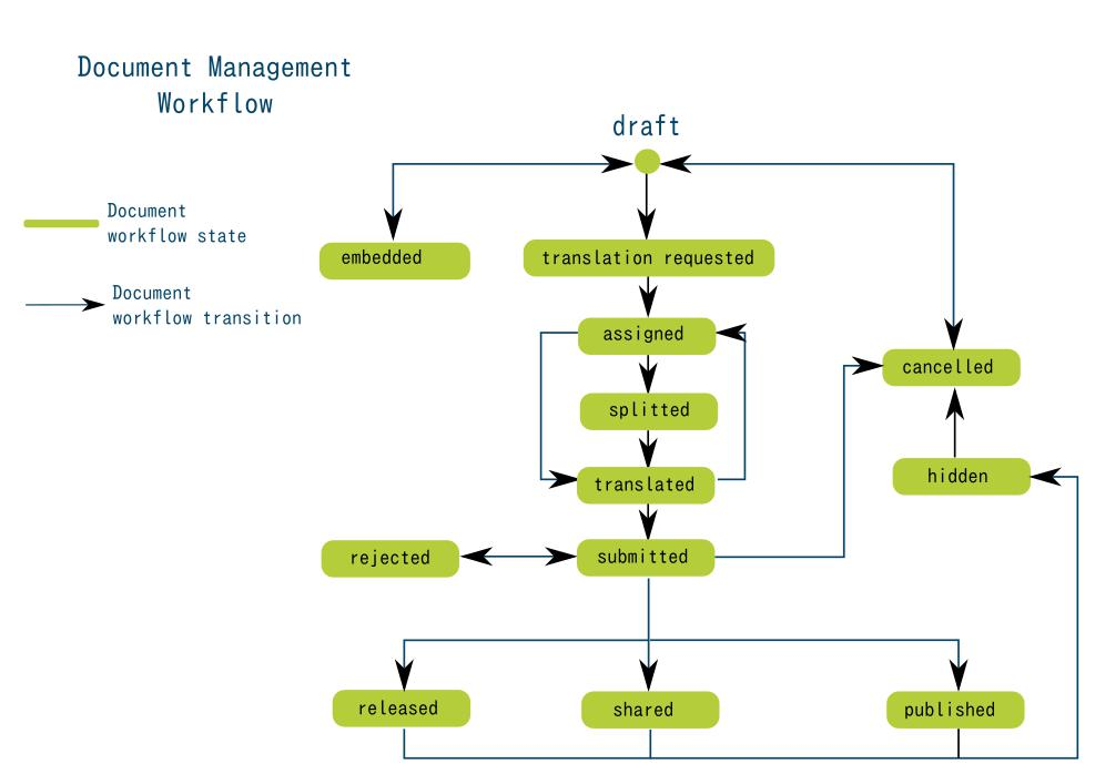 Session 6: Document Management