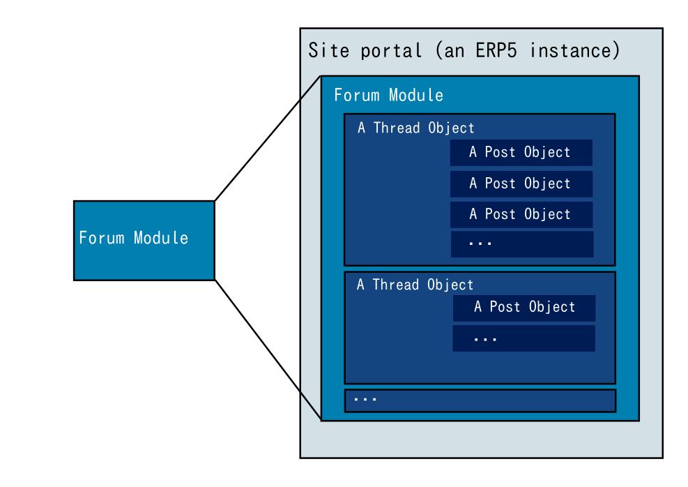 Forum module design