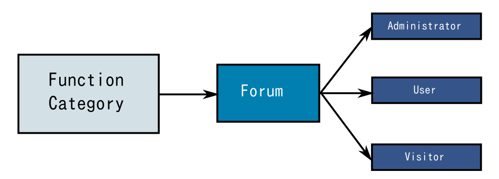 Basic forum workflow diagram