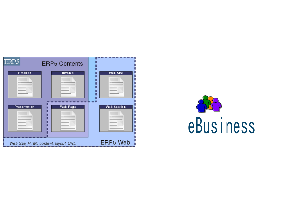 ERP + Web = e-business