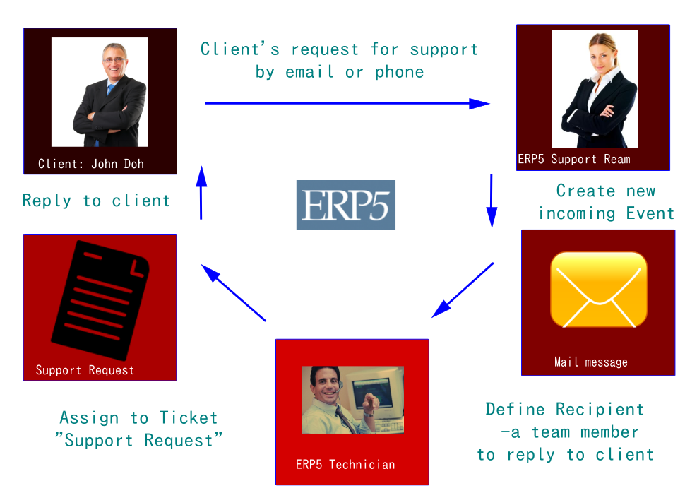 How to manage support requests